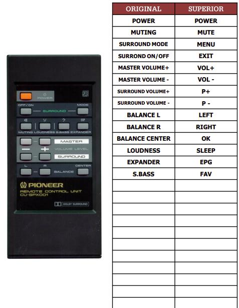 Pioneer CU-SPX001 náhradní dálkový ovladač jiného vzhledu