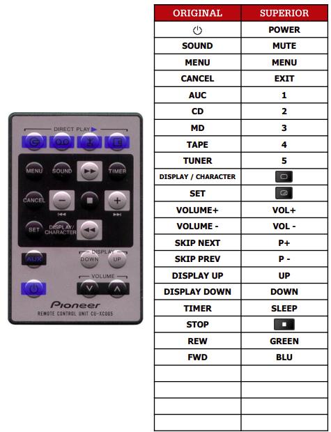 Pioneer CU-XC005 náhradní dálkový ovladač jiného vzhledu