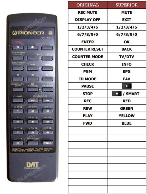 Pioneer D-05 náhradní dálkový ovladač jiného vzhledu