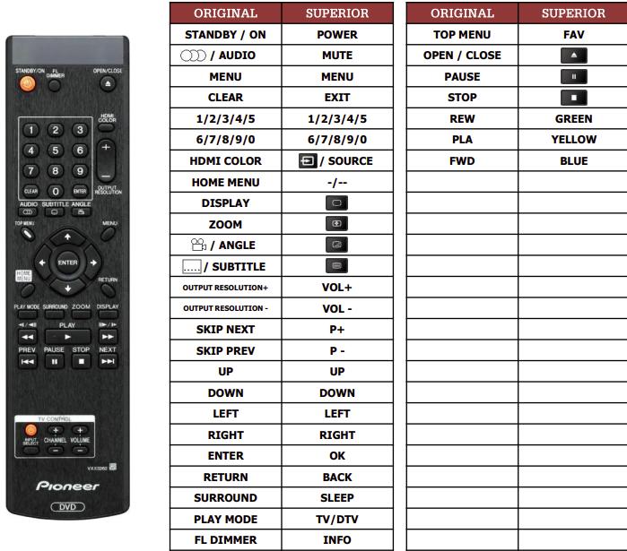 Pioneer DV-LX50 náhradní dálkový ovladač jiného vzhledu