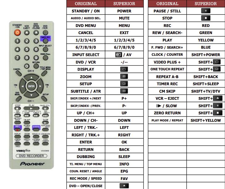Pioneer DVR-RT400 náhradní dálkový ovladač jiného vzhledu