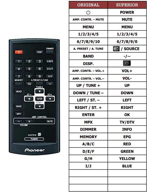 Pioneer F-F3-J náhradní dálkový ovladač jiného vzhledu
