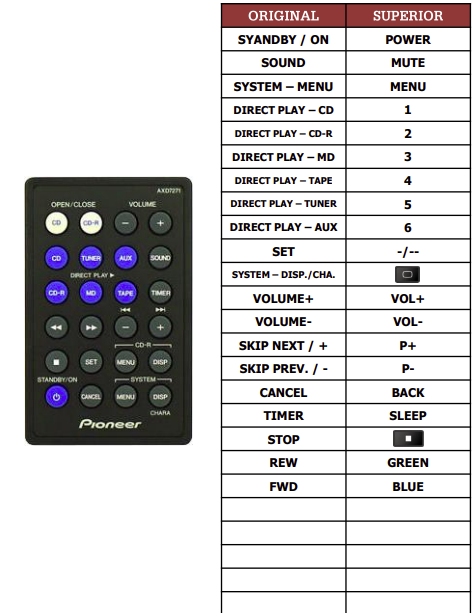 Pioneer M-F10, MF10 náhradní dálkový ovladač jiného vzhledu