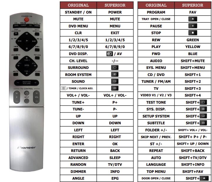 Pioneer NS-DV1000 náhradní dálkový ovladač jiného vzhledu