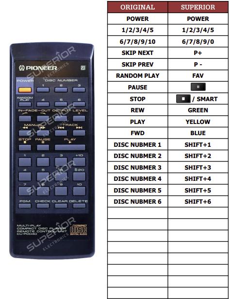 Pioneer PD-M630 náhradní dálkový ovladač jiného vzhledu