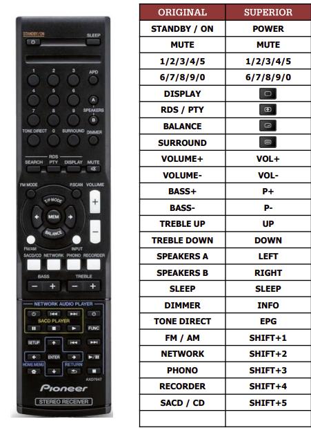 Pioneer SX20K náhradní dálkový ovladač jiného vzhledu