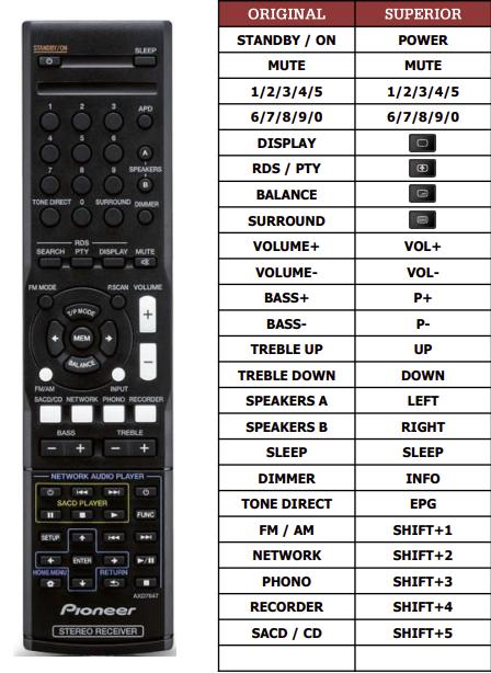 Pioneer SX20S náhradní dálkový ovladač jiného vzhledu