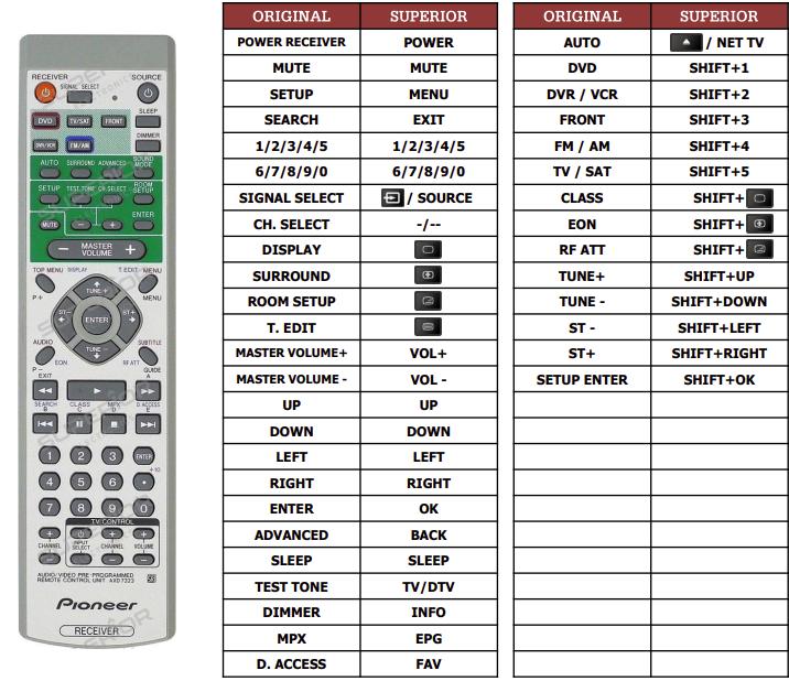 Pioneer VCX-C100K náhradní dálkový ovladač jiného vzhledu