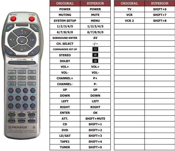 Pioneer VSA-E06 náhradní dálkový ovladač jiného vzhledu
