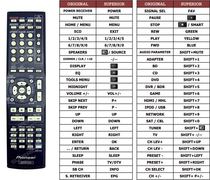 Pioneer VSX-528K náhradní dálkový ovladač jiného vzhledu