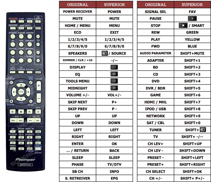 Pioneer VSX-528S náhradní dálkový ovladač jiného vzhledu