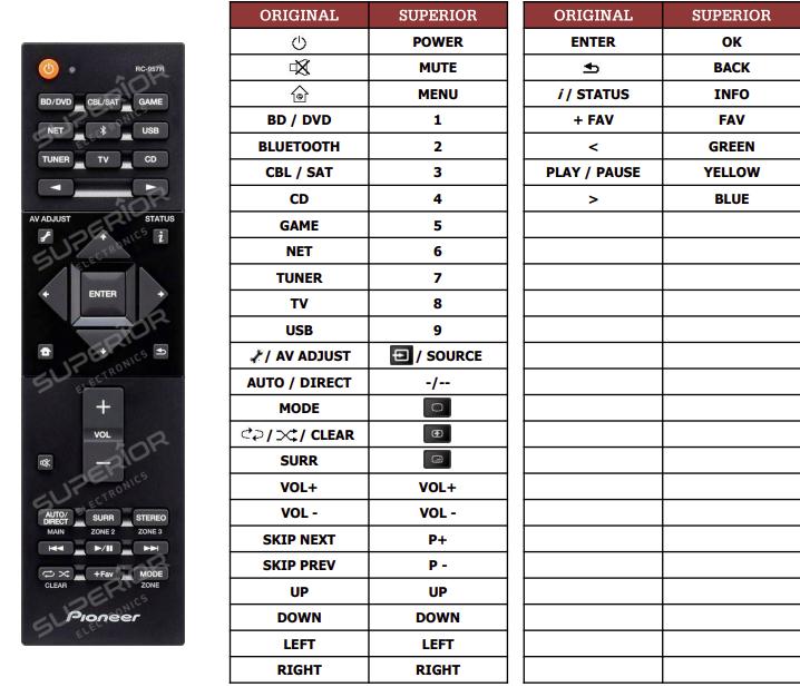 Pioneer VSX-932 náhradní dálkový ovladač jiného vzhledu