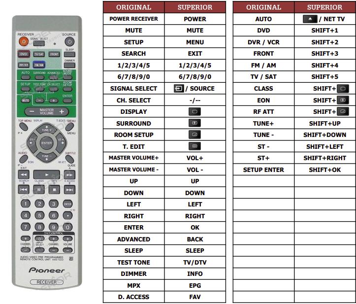 Pioneer VSX-C100S náhradní dálkový ovladač jiného vzhledu