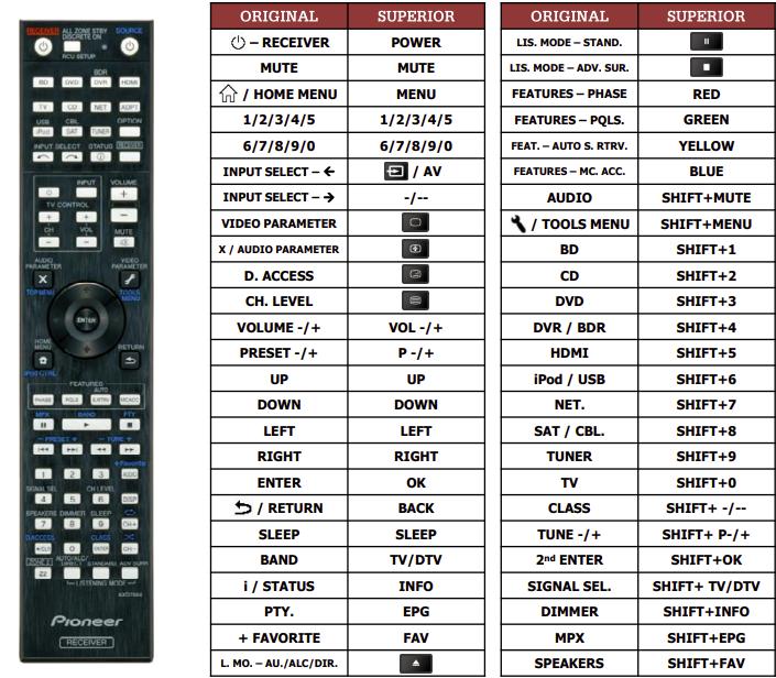 Pioneer VSX1122 náhradní dálkový ovladač jiného vzhledu