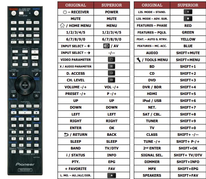 Pioneer VSX1122-K náhradní dálkový ovladač jiného vzhledu