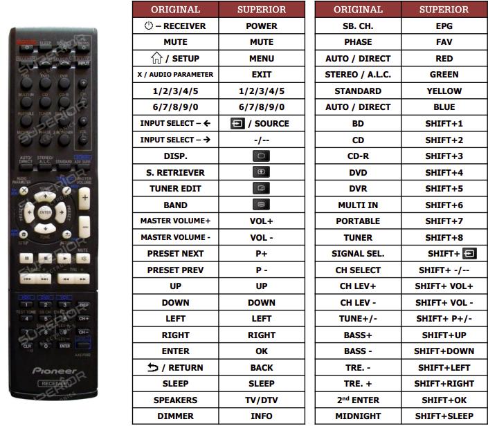 Pioneer VSX420 náhradní dálkový ovladač jiného vzhledu