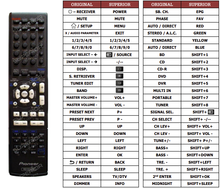 Pioneer VSX420-K náhradní dálkový ovladač jiného vzhledu