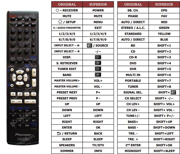 Pioneer VSX420-S náhradní dálkový ovladač jiného vzhledu