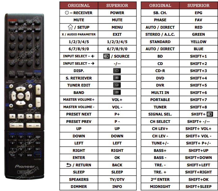 Pioneer VSX520-K náhradní dálkový ovladač jiného vzhledu