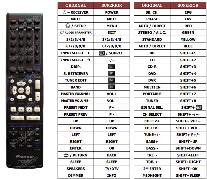 Pioneer VSX527K náhradní dálkový ovladač jiného vzhledu