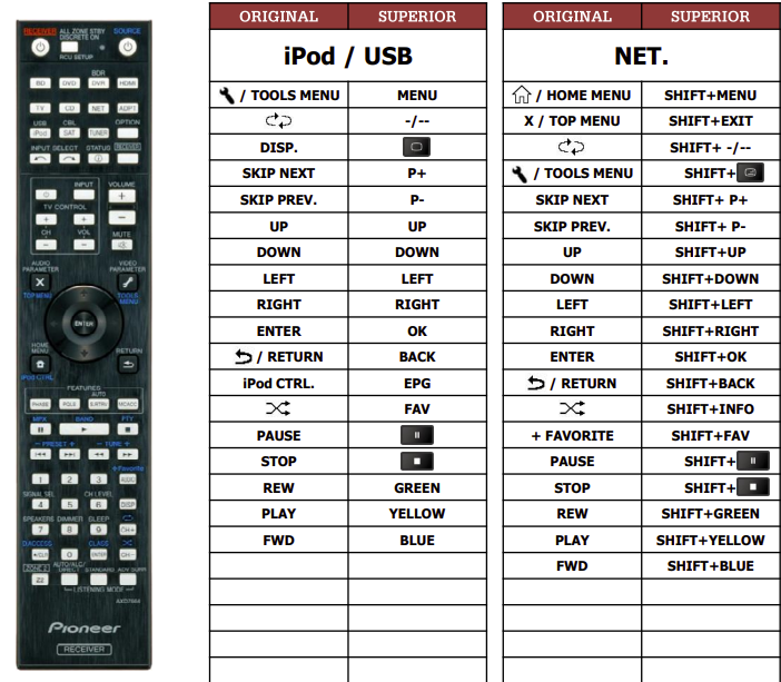 Pioneer VSX922-K(iPod+NET) náhradní dálkový ovladač jiného vzhledu