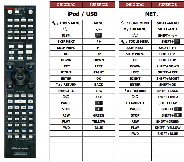 Pioneer VSX922-S(iPod+NET) náhradní dálkový ovladač jiného vzhledu