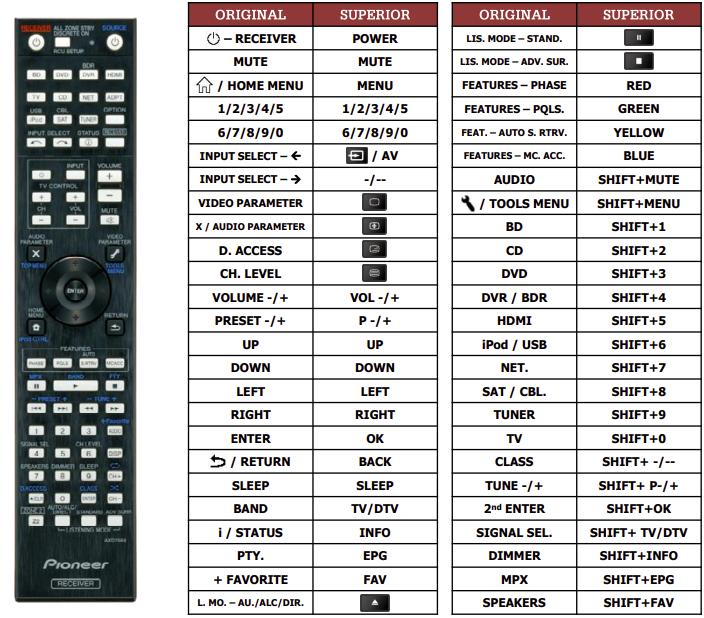 Pioneer VSX922-S náhradní dálkový ovladač jiného vzhledu