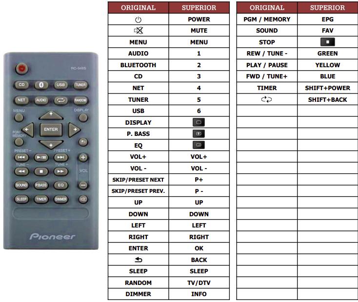 Pioneer X-HM36D náhradní dálkový ovladač jiného vzhledu