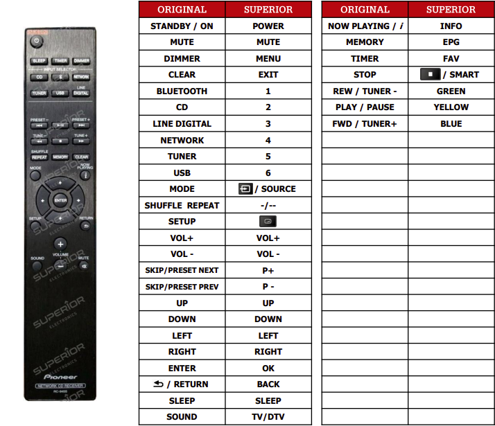 Pioneer XC-HM86D náhradní dálkový ovladač jiného vzhledu