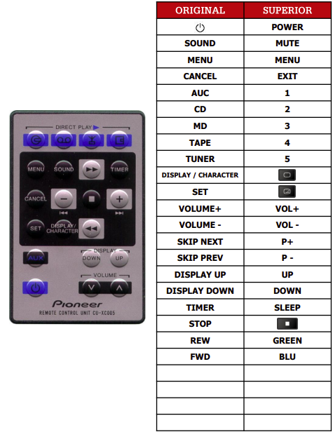 Pioneer XC-L5 náhradní dálkový ovladač jiného vzhledu