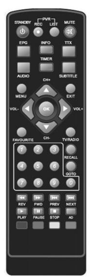 Gogen DVB115T2PVR originální dálkový ovladač